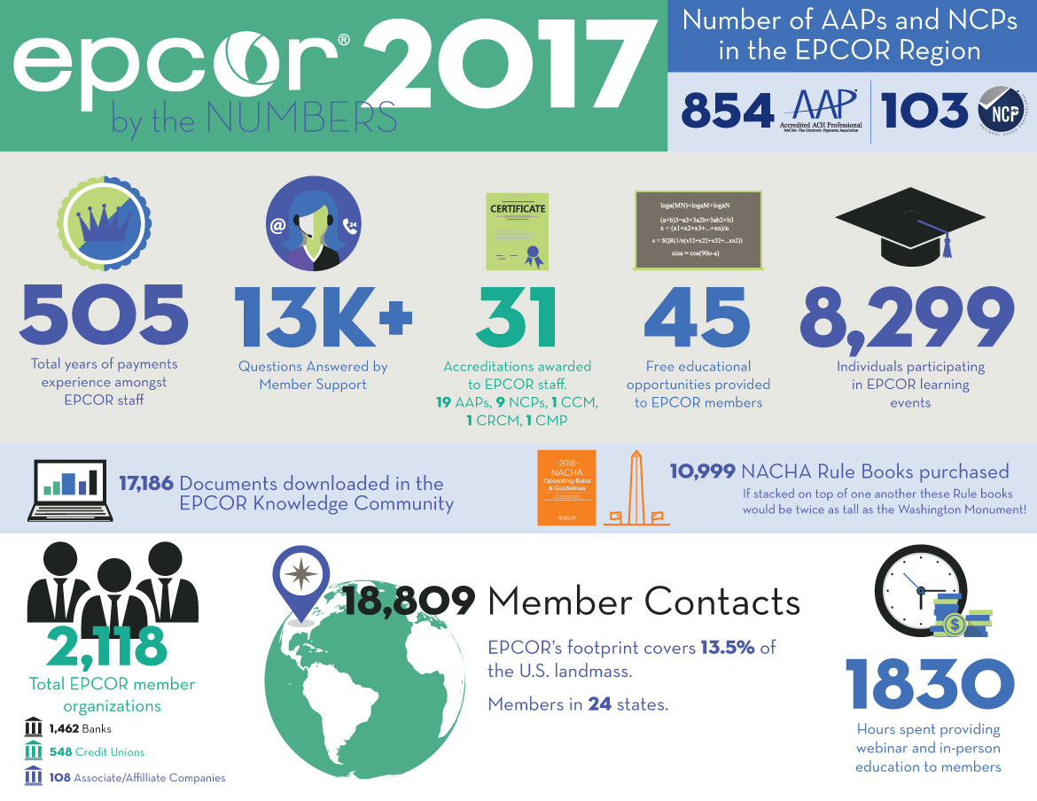 EPCOR by the Numbers 2016